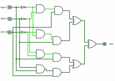 The circuit for producing the sum bit of a one bit adder.