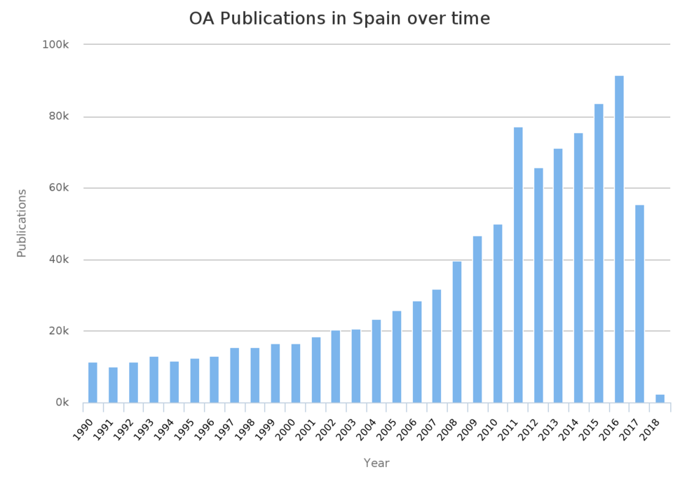 Open access publications in Spain 1990 to 2018 OpenAIRE