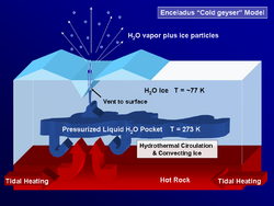 Figure 14: One possible scheme for Enceladus's cryovolcanism.