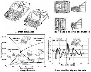 Crash simulation - The first successful frontal full car crash simulation: a Volkswagen Polo collided with a rigid concrete barrier at 50 km/h (ESI 1986).