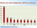 Países con más inmigrantes 2010.jpg