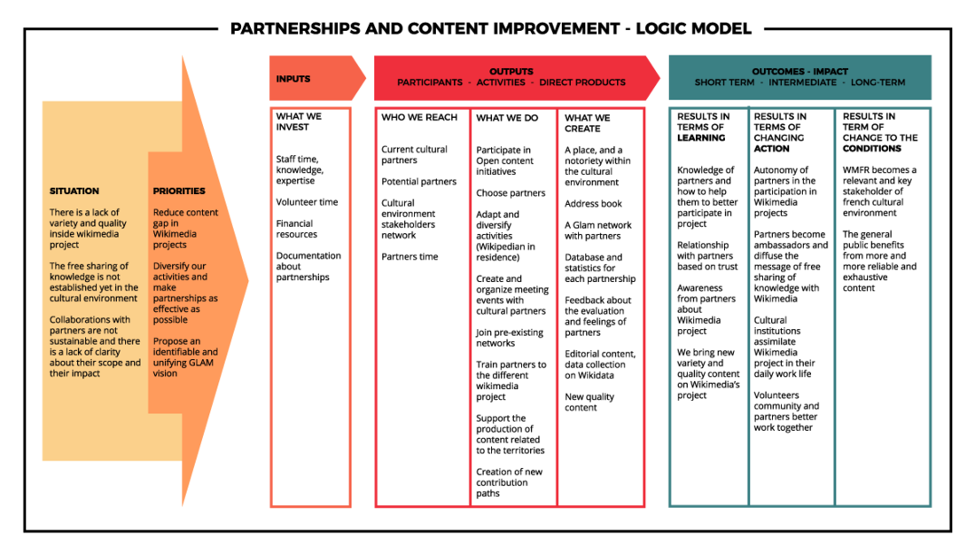 File:Partnerships and Content improvement