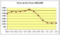 Poblacion-Peñas-de-san-Pedro-1900-2005.png