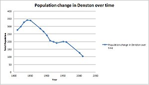 Denston - A graph to show the change in population of Denston over time.