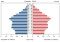 Population pyramid of Canada 2013.png