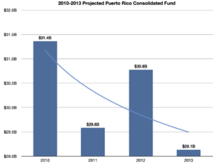 Puerto Rico Consolidated Fund - Image: Puerto rico consolidated fund 2010 2013