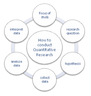 quantitative techniques introduction Techniques: introduction, data collection and classification  structure 10 unit objectives 11 introduction 12 use of quantitative techniques.