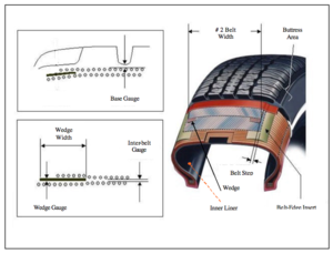 Firestone and Ford tire controversy - Diagram Showing Steel Belts, Belt Wedge, and Design of Radial Tire