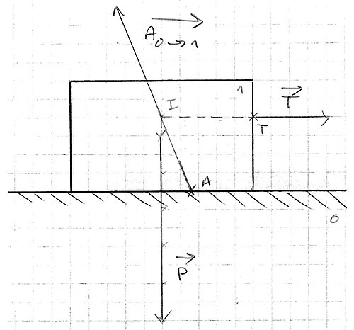 Rectangular object with horizontal force on flat surface.jpg
