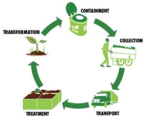 Container-based sanitation - Schematic showing how container-based sanitation can achieve hygienic and productive recycling of feces. Graphic courtesy of SOIL, Haiti.