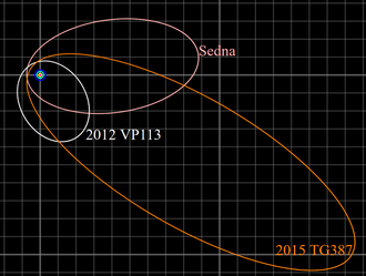 Sednoid - The orbits of the three known sednoids with Neptune's 30 AU circular orbit is in blue