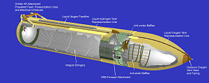 Space Shuttle external tank - Anatomy of the External Tank.