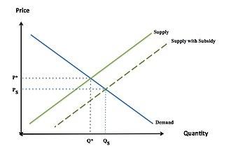 Subsidy - Image: Subsidy visualization
