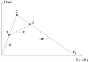 Truck lane restriction - Moving Bottleneck in Triangular Fundamental Diagram.