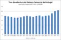 Taxa de cobertura da balança comercial de Portugal.png