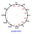 Tempérament de Marpourg.PNG