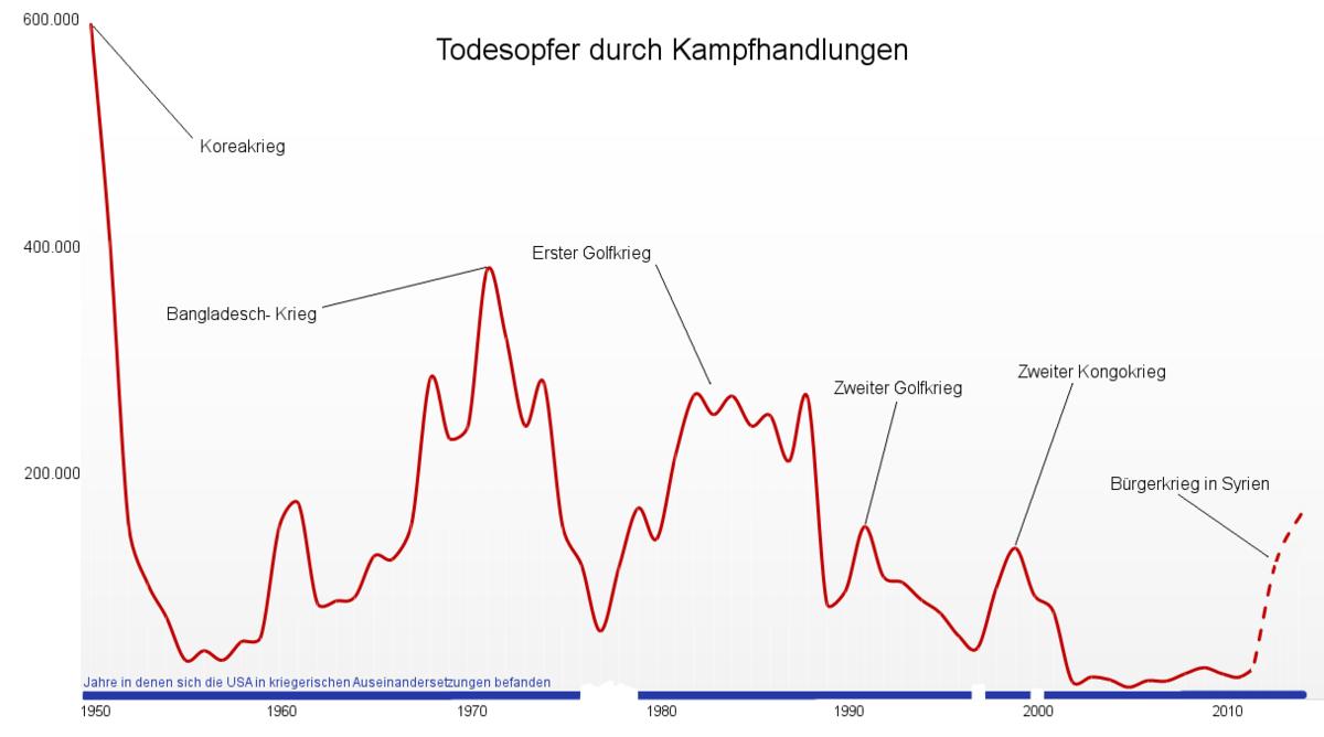 und der anschließenden Depression (die in den USA bis dauerte) begann, in den anderen Industrieländern – hier gezeigt für Großbritannien, Italien und Deutschland – aber erst nach 2 Bruttoinlandsprodukt, im folgenden BIP.