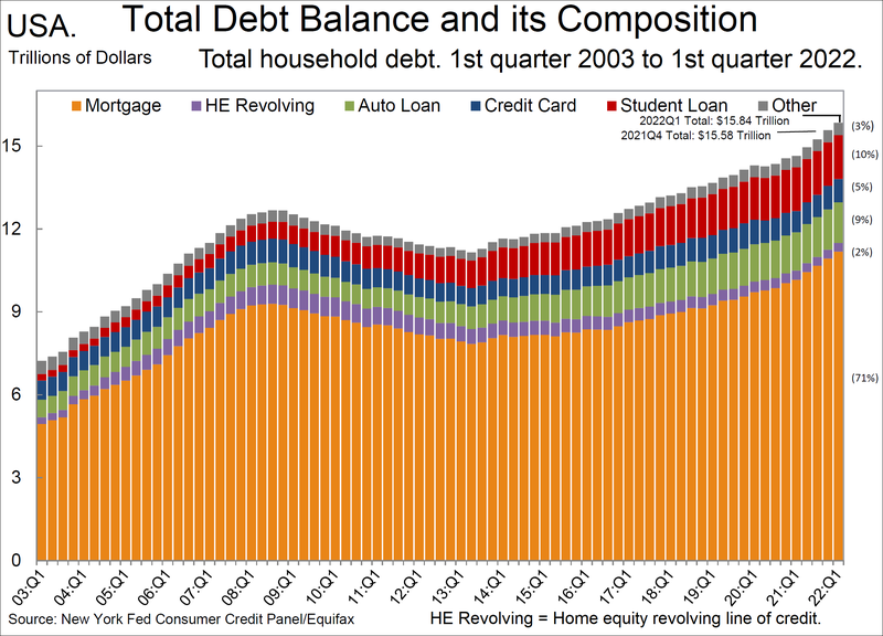 File:Total US household debt and its composition over time.png