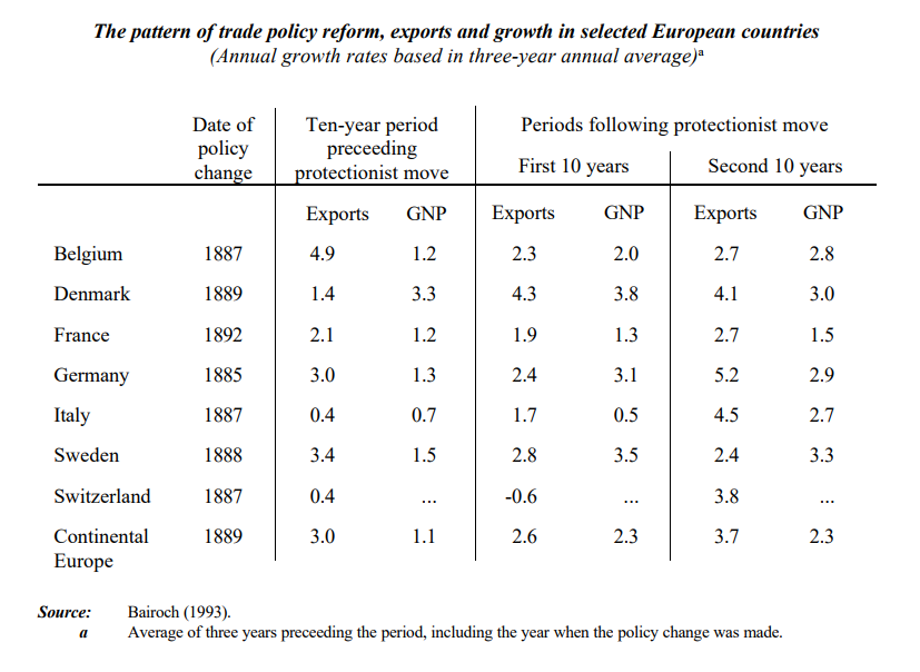 Trade Policy, Exports and Growth in European Countries