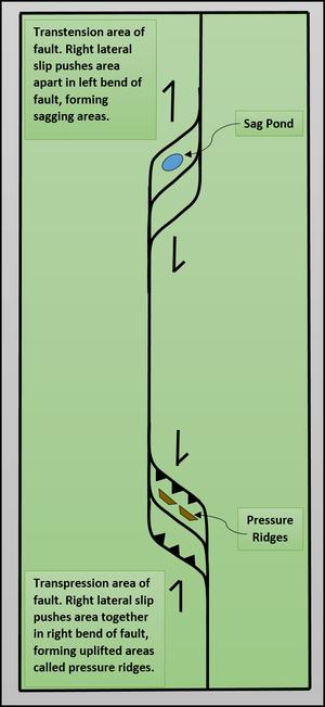 El Tigre Fault - Image: Transpression Transtension Final Original Figure