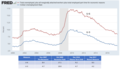 US unemployment rates U3 and U6.png
