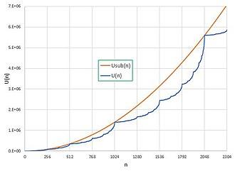 Ulam–Warburton automaton - Total number of ON cells in the Ulam–Warburton cellular automaton