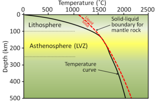 Thermochronology
