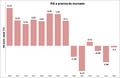 Variación anual PIB.png