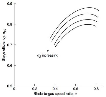 Isentropic Expansion Coefficient Natural Gas
