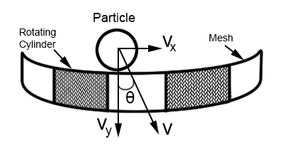 Trommel screen - Figure 7: Relationship between the velocities and the sieve behaviour of particles
