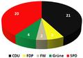 Wahl-2004-Kreis-HF.png