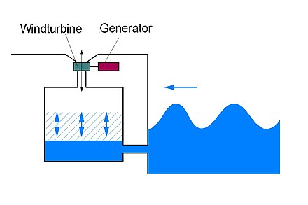 Wave Power Station using a pneumatic Chamber Wellenkraftwerk.JPG