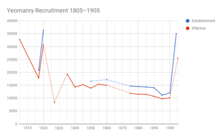 Chart showing yeomanry recruitment figures 1805–1905