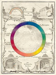 Ignaz Schiffermuller Versuch Eines Farbensystems Vienna 1772 Plate I Color Wheels Can Be Used To Create Pleasing Schemes An Analogous