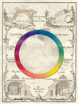 Color theory - Ignaz Schiffermüller, Versuch eines Farbensystems (Vienna, 1772), plate I.