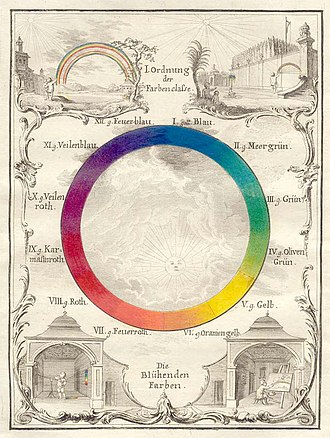 Color wheel - Ignaz Schiffermüller, Versuch eines Farbensystems (Vienna, 1772), plate I. Color wheels can be used to create pleasing color schemes. An analogous color scheme is made up of colors next to each other on the wheel. For example, red, orange, and yellow are analogous colors.