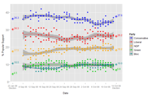 Opinion polling in the Canadian federal election, 2008 - Image: 2008Federal Election Polls