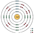 48 cadmium (Cd) enhanced Bohr model.png