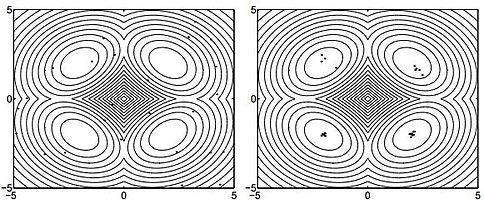 גרף של פונקציית רוזנברוק עבור n=2.