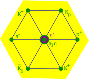 Quark model - Figure 1: The pseudoscalar meson nonet. Members of the octet are shown in green, the singlet in magenta. The name of the Eightfold Way derives from this classification.