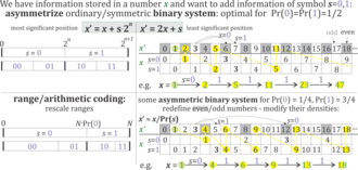 "Asymmetric numeral systems - Comparison of the concept of arithmetic coding (left) and ANS (right). Both can be seen as generalization of standard numeral systems, optimal for uniform probability distribution of digits, into optimized for some chosen probability distribution. Arithmetic or range coding corresponds to adding new information in the most significant position, while ANS generalizes adding information in the least significant position. Its coding rule is ""x goes to x-th appearance of subset of natural numbers corresponding to currently encoded symbol"". In the presented example, sequence (01111) is encoded into a natural number 18, which is smaller than 45 obtained by using standard binary system, due to better agreement with frequencies of sequence to encode. The advantage of ANS is storing information in a single natural number, in contrast to two defining a range."
