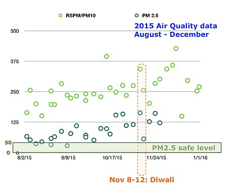 The AQI PM2.5 and PM10 data for air quality from 1 August to 31 December 2015 in Delhi, India. The 5-day Diwali festival in 2015 was observed from 9 to 13 November. AQI 2015 data PM2.5 and PM10 air pollution and Diwali, Delhi India.jpg