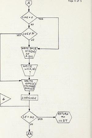 Algorithmic bias - A 1969 diagram for how a simple computer program makes decisions, illustrating a very simple algorithm.