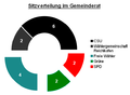 Adlkofen - Gemeinderat - Sitzverteilung Kommunalwahl 2014.png