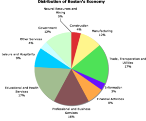 Boston economy chart