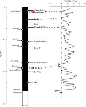 Earth's magnetic field - Variations in virtual axial dipole moment since the last reversal.