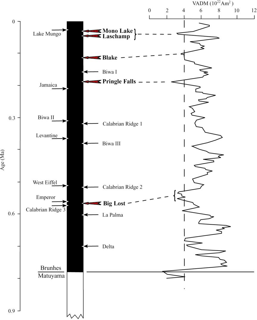 Brunhes geomagnetism western US