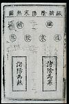 C15 Chinese medical primer; Table of paired concepts Wellcome L0039626.jpg