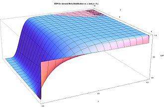 Beta distribution - CDF for skewed beta distribution vs. x and β = 5α