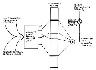 James S. Albus - Diagram of the CMAC system, 1975.